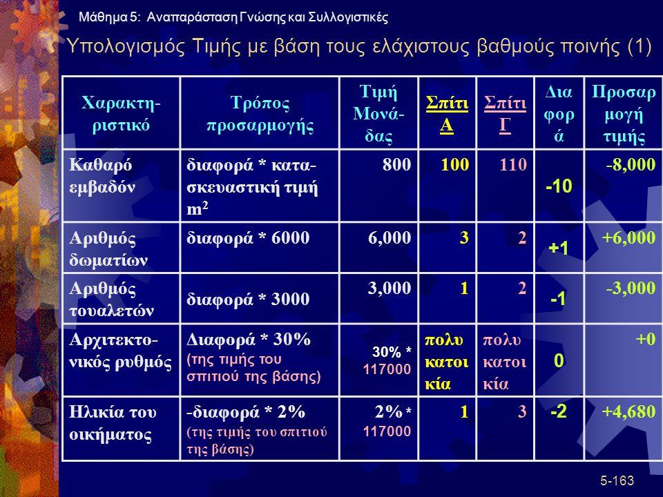 Υπολογισμός Τιμής με βάση τους ελάχιστους βαθμούς ποινής (1)