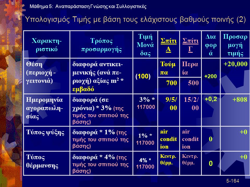 Υπολογισμός Τιμής με βάση τους ελάχιστους βαθμούς ποινής (2)