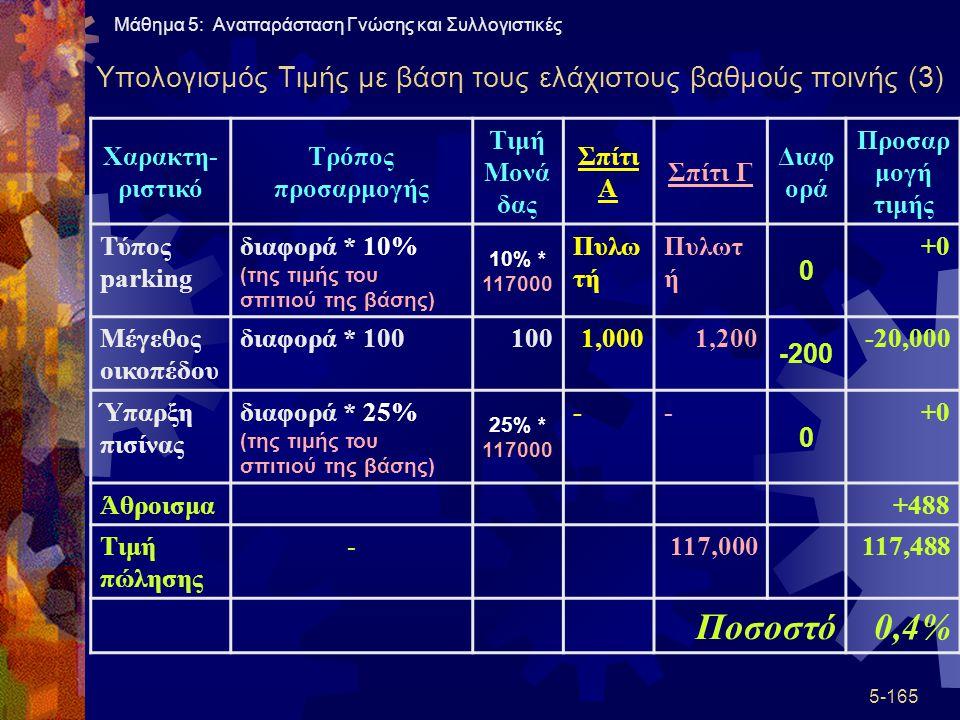 Υπολογισμός Τιμής με βάση τους ελάχιστους βαθμούς ποινής (3)