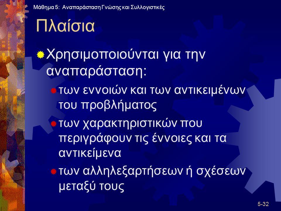 Πλαίσια Χρησιμοποιούνται για την αναπαράσταση: