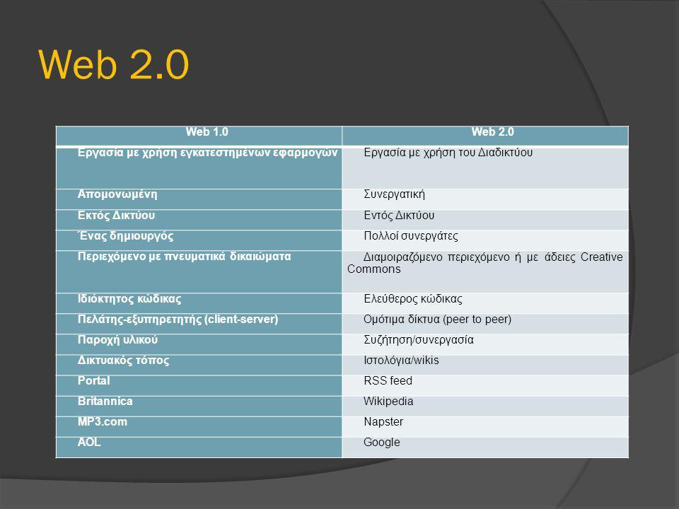 Web 2.0 Web 1.0 Web 2.0 Εργασία με χρήση εγκατεστημένων εφαρμογών