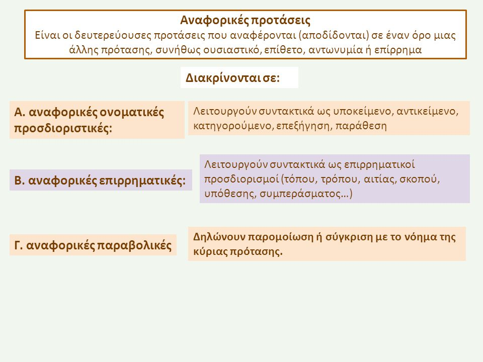 Α. αναφορικές ονοματικές προσδιοριστικές: