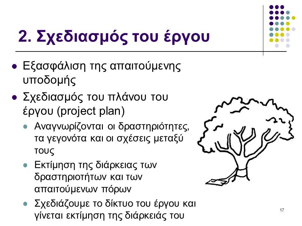2. Σχεδιασμός του έργου Εξασφάλιση της απαιτούμενης υποδομής