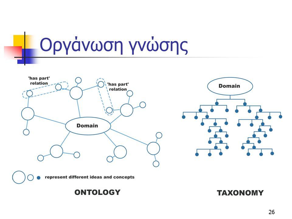 Οργάνωση γνώσης