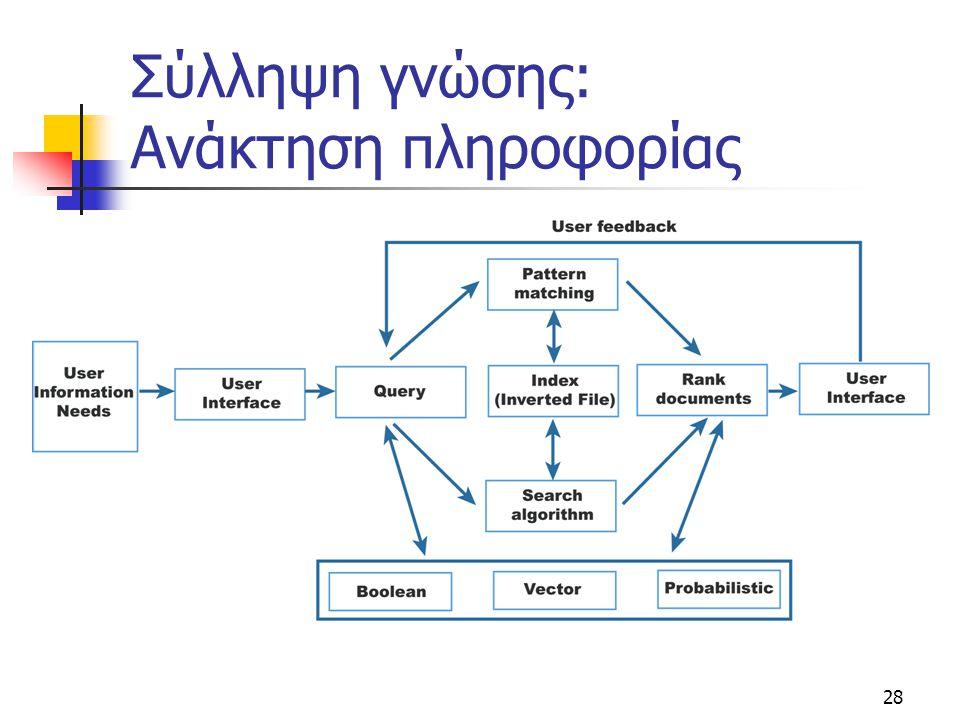 Σύλληψη γνώσης: Ανάκτηση πληροφορίας