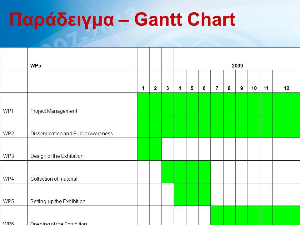 Παράδειγμα – Gantt Chart
