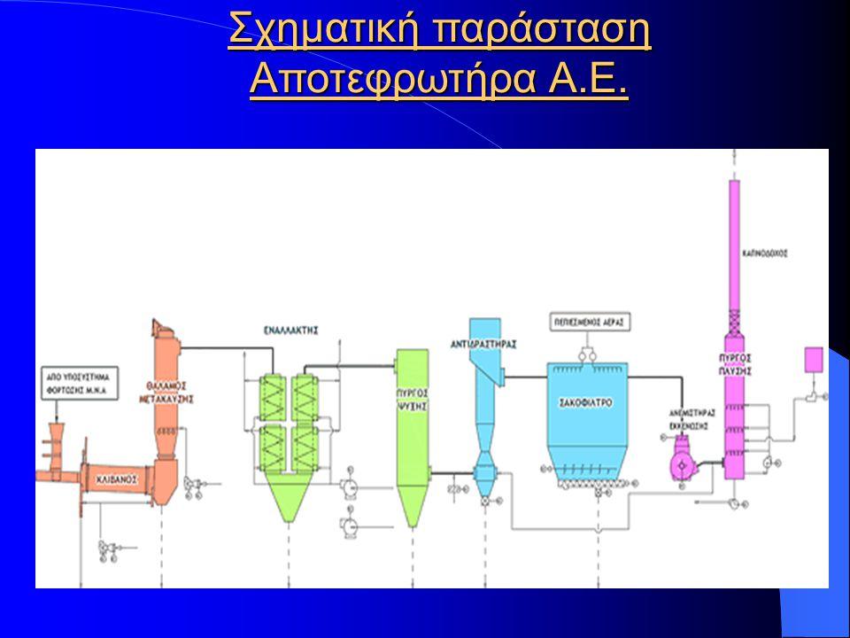 Σχηματική παράσταση Αποτεφρωτήρα Α.Ε.