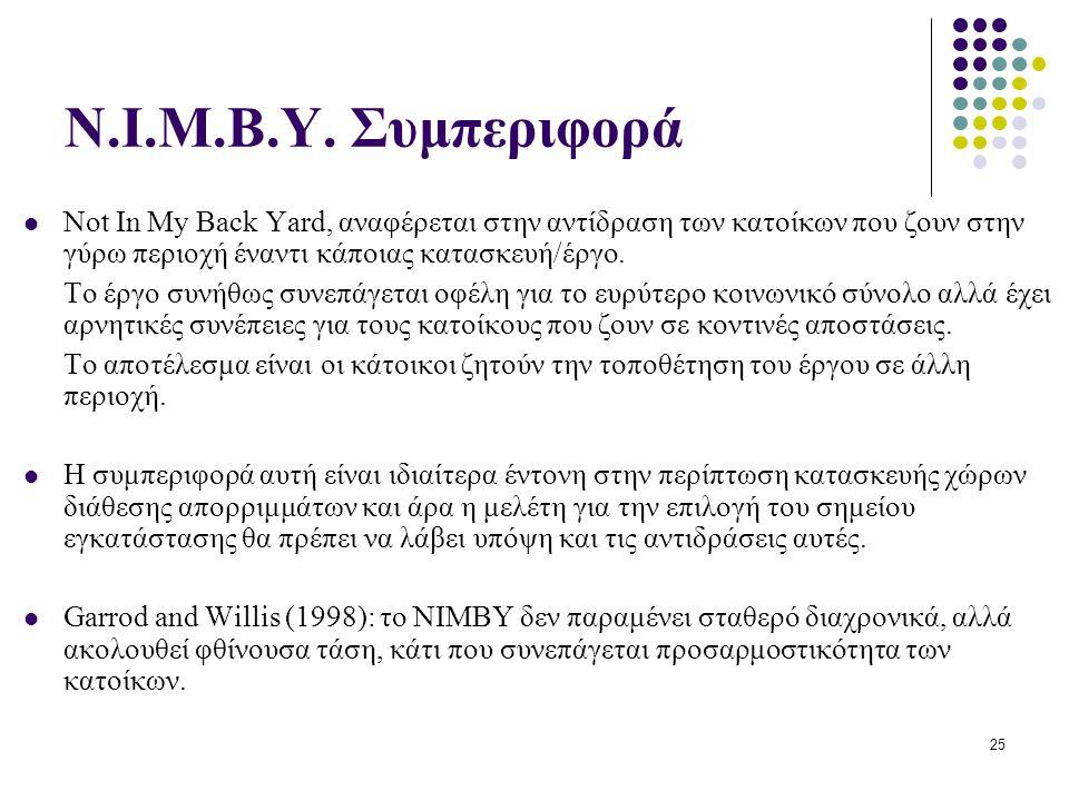 N.I.M.B.Y. Συμπεριφορά Not In My Back Yard, αναφέρεται στην αντίδραση των κατοίκων που ζουν στην γύρω περιοχή έναντι κάποιας κατασκευή/έργο.