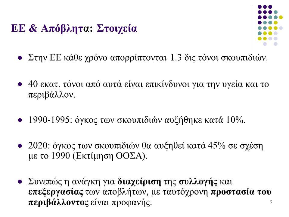 ΕΕ & Απόβλητα: Στοιχεία