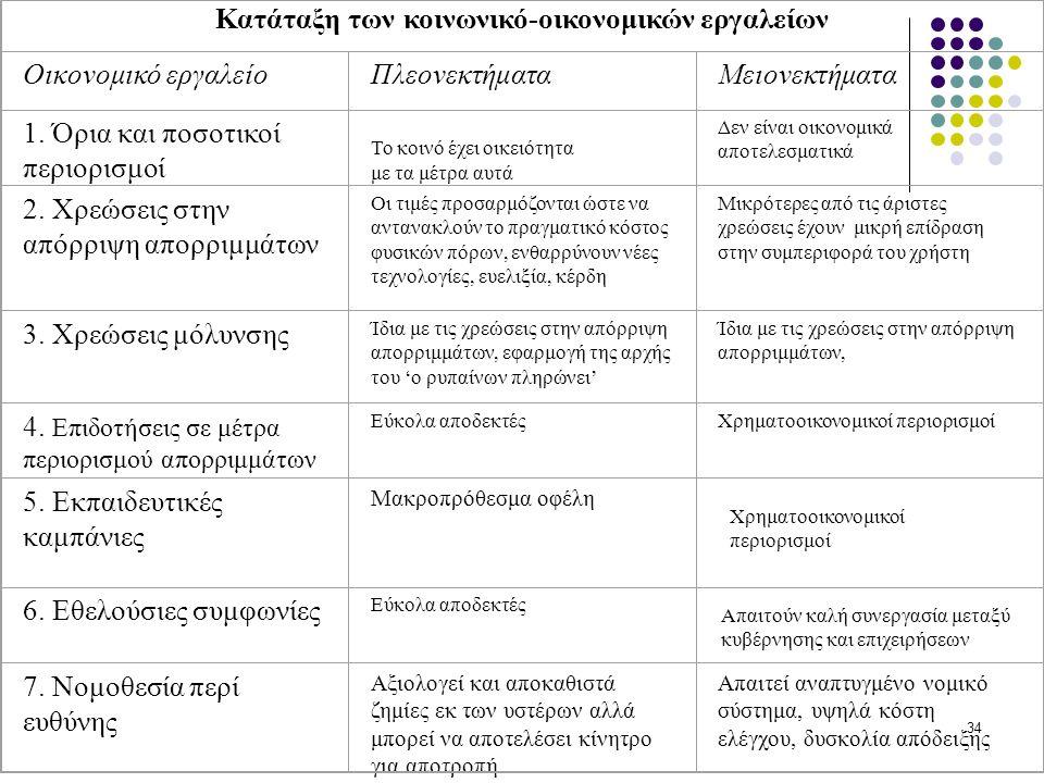 Κατάταξη των κοινωνικό-οικονομικών εργαλείων