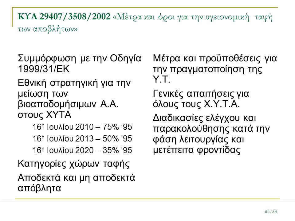 Συμμόρφωση με την Οδηγία 1999/31/ΕΚ