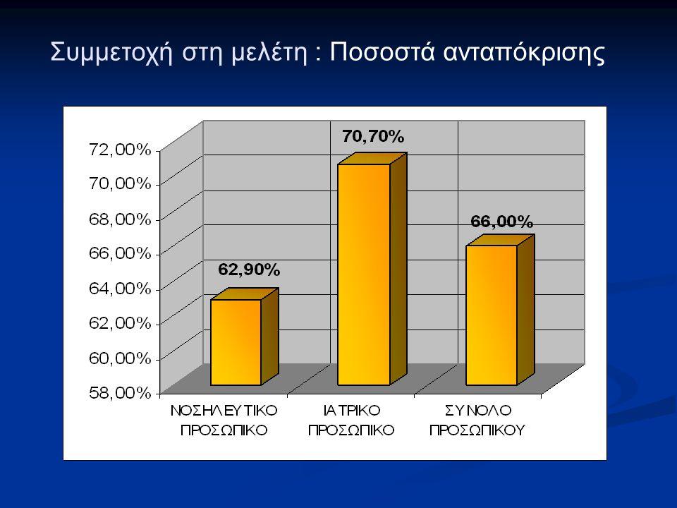 Συμμετοχή στη μελέτη : Ποσοστά ανταπόκρισης