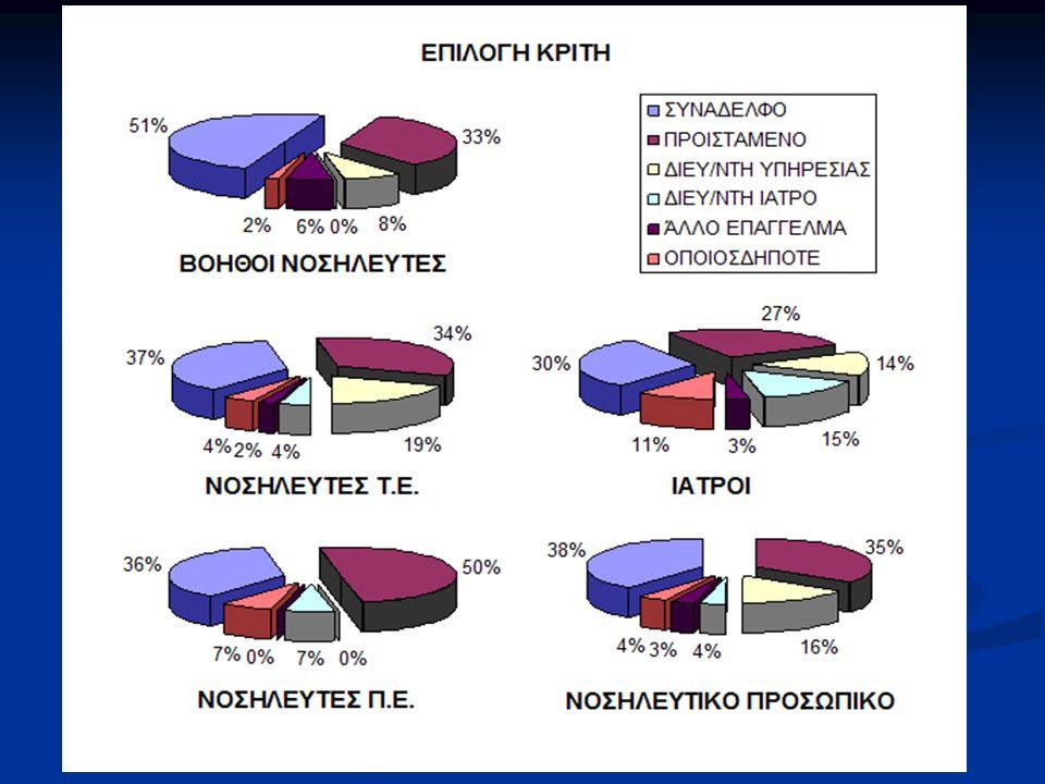 Το 43,4% των ιατρών και το 48,9% του νοσηλευτικού προσωπικού επιλέγει ως κριτή για την επίλυση της σύγκρουσης συμπεριλαμβανομένων και των ιδίων, συνάδελφο και το 39,6% και 43,8% αντίστοιχα, προϊστάμενο.