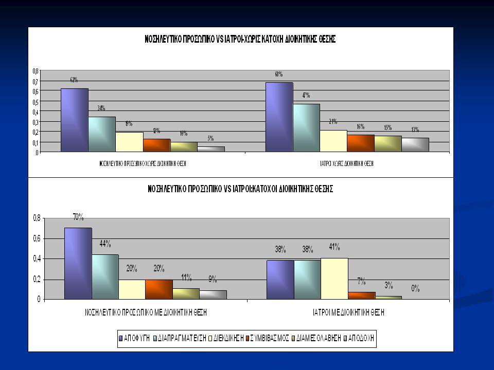 Η αποφυγή είναι η πιο συχνή επιλογή (60,4% του ιατρικού και 64,2% του νοσηλευτικού προσωπικού) ενώ η αποδοχή ,από την αντίθετη πλευρά, αποτελεί τη λιγότερο χρησιμοποιούμενη στρατηγική (9,4% του ιατρικού and 6,7% του νοσηλευτικού προσωπικού).