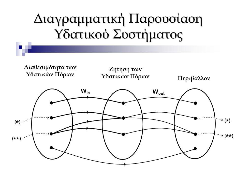 Διαγραμματική Παρουσίαση Υδατικού Συστήματος