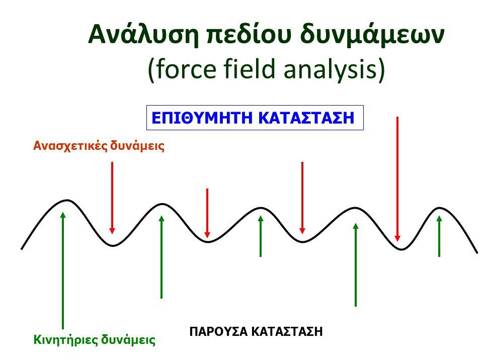 Ανάλυση πεδίου δυνμάμεων (force field analysis)