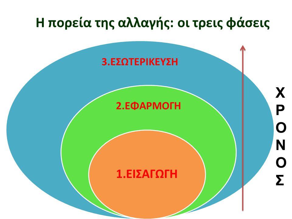 Η πορεία της αλλαγής: οι τρεις φάσεις