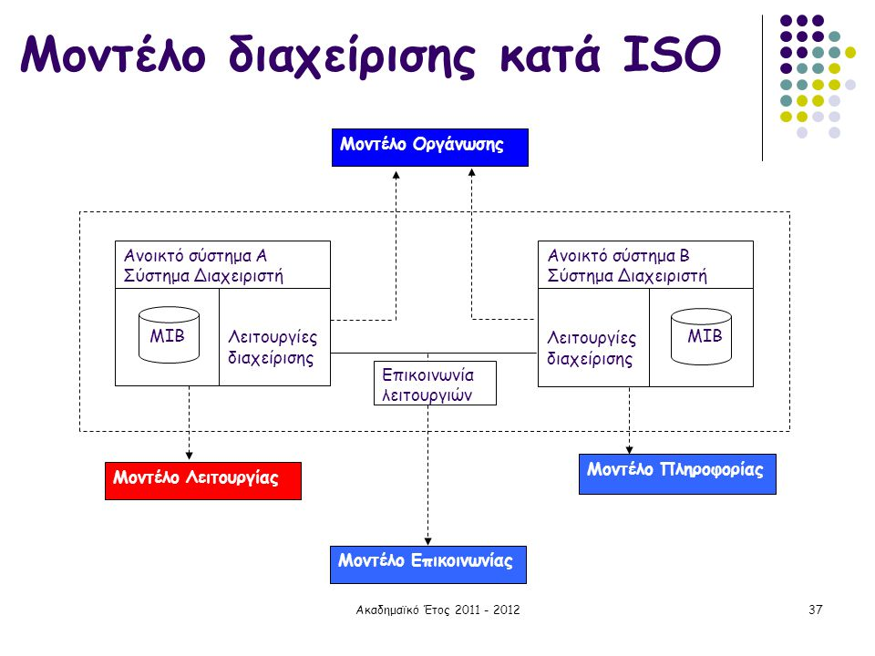 Μοντέλο διαχείρισης κατά ISO