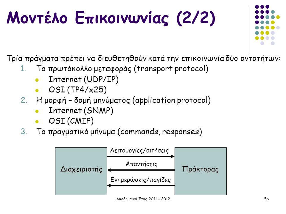 Μοντέλο Επικοινωνίας (2/2)