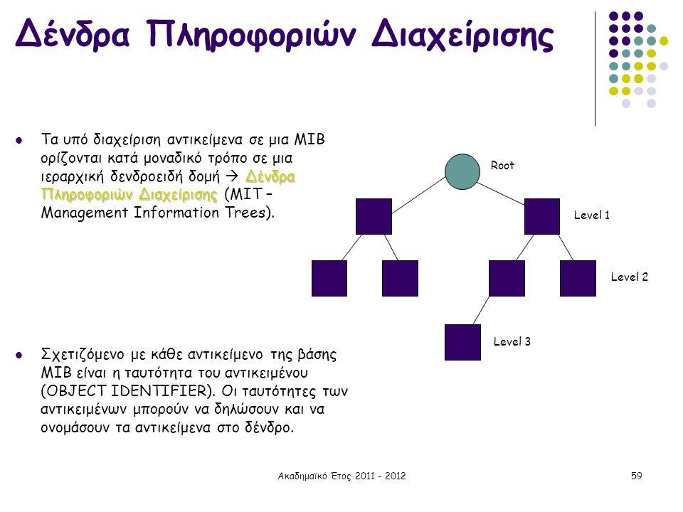 Δένδρα Πληροφοριών Διαχείρισης