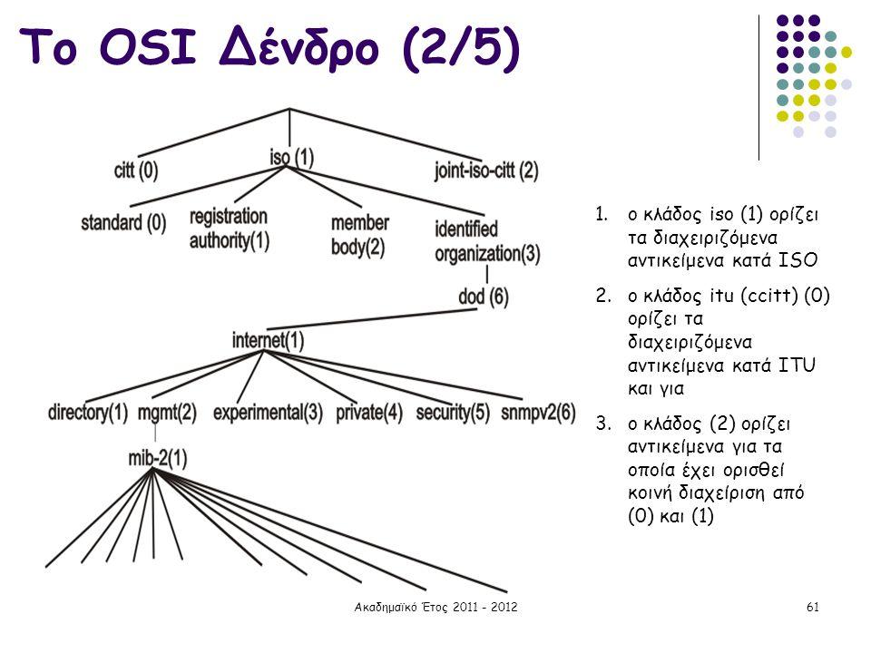 Το OSI Δένδρο (2/5) ο κλάδος iso (1) ορίζει τα διαχειριζόμενα αντικείμενα κατά ISO.