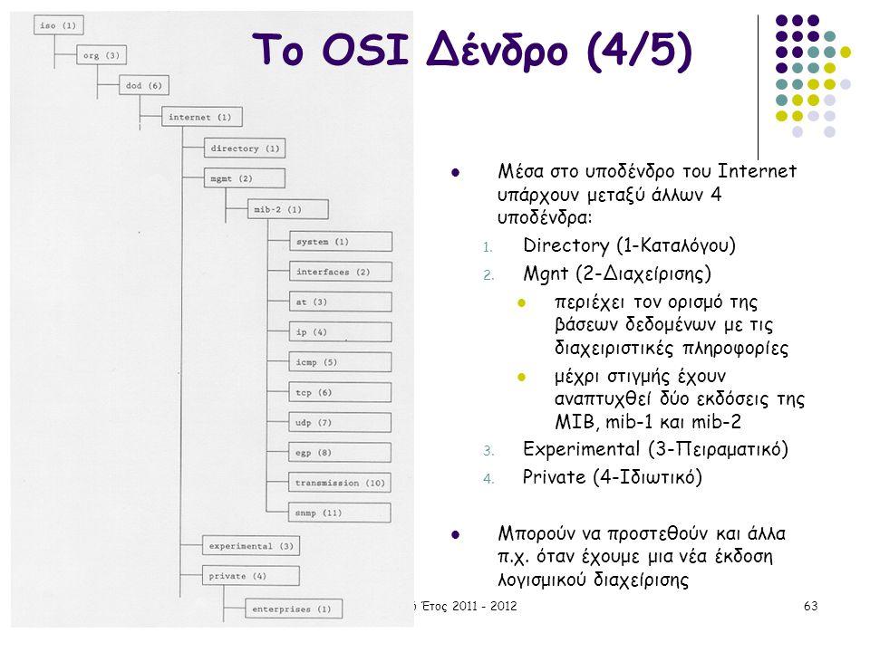 Το OSI Δένδρο (4/5) Μέσα στο υποδένδρο του Internet υπάρχουν μεταξύ άλλων 4 υποδένδρα: Directory (1-Καταλόγου)