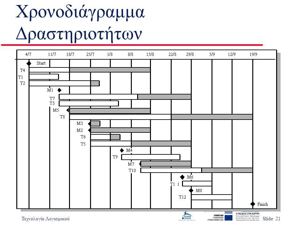 Χρονοδιάγραμμα Δραστηριοτήτων