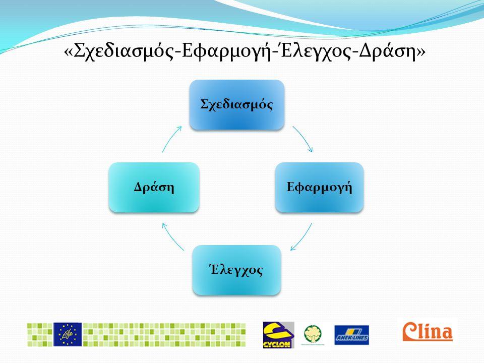 «Σχεδιασμός-Εφαρμογή-Έλεγχος-Δράση»