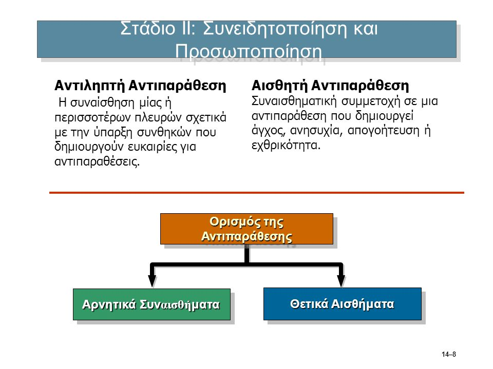 Στάδιο ΙΙΙ: Προθέσεις Συνεργασιμότητα: