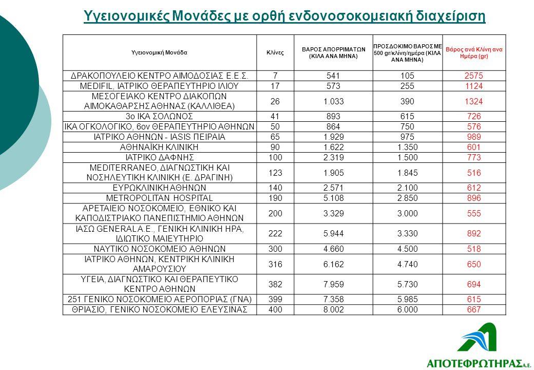 Υγειονομικές Μονάδες με ορθή ενδονοσοκομειακή διαχείριση
