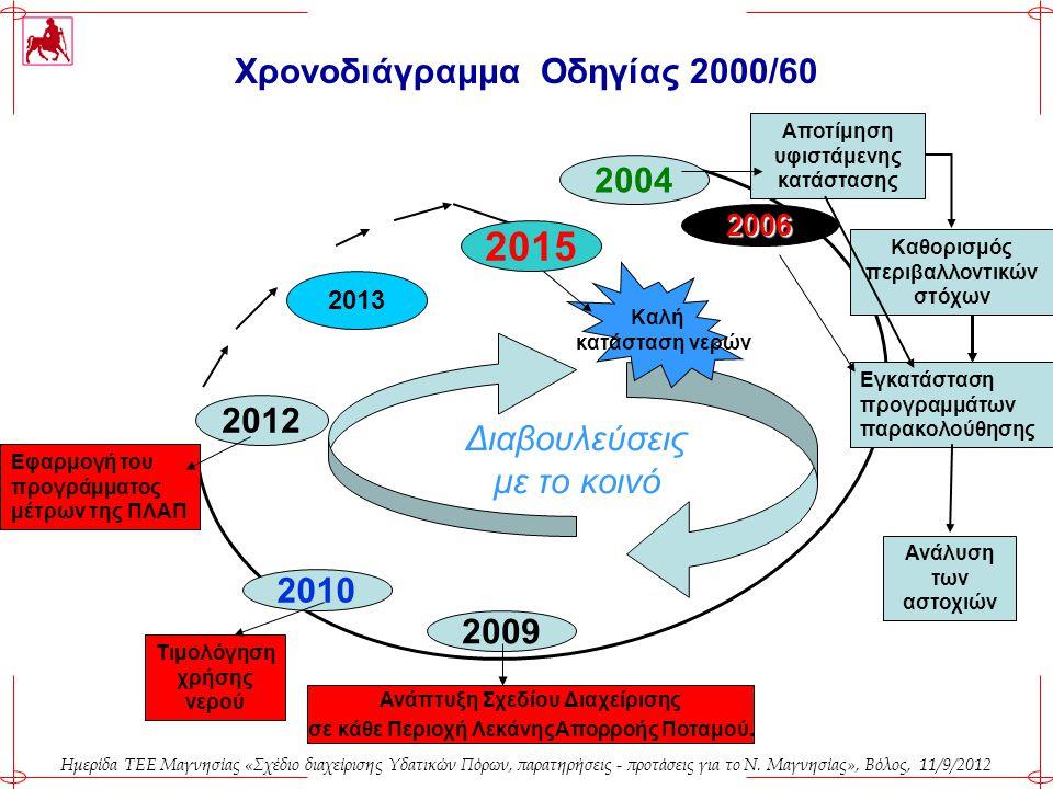 Χρονοδιάγραμμα Οδηγίας 2000/60