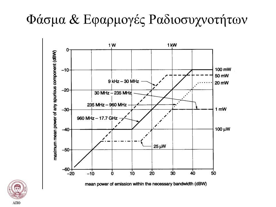 Φάσμα & Εφαρμογές Ραδιοσυχνοτήτων