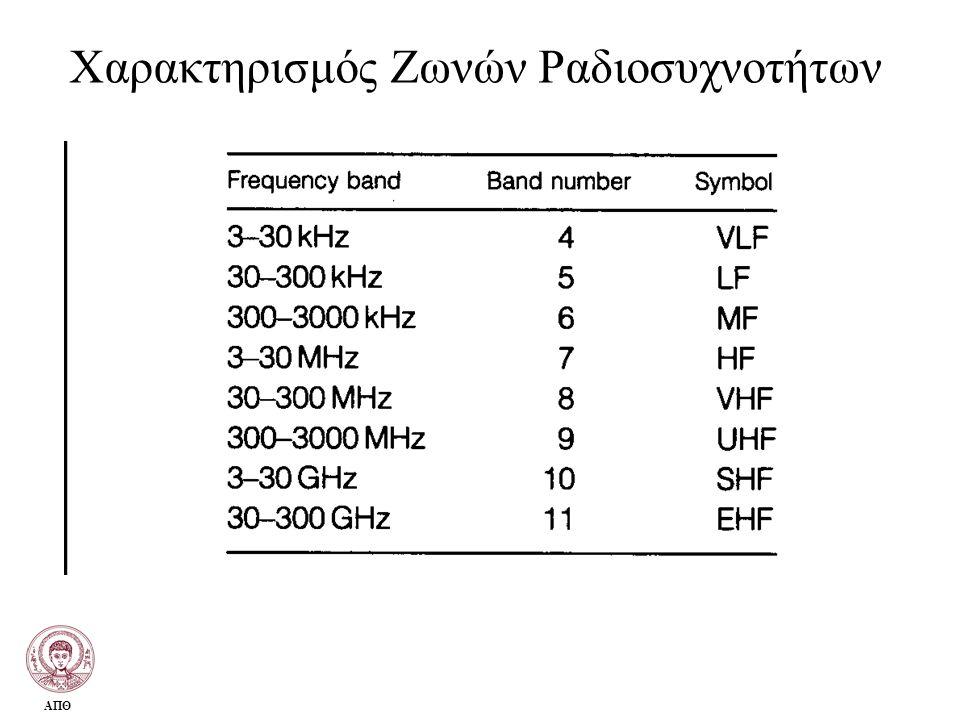 Χαρακτηρισμός Ζωνών Ραδιοσυχνοτήτων