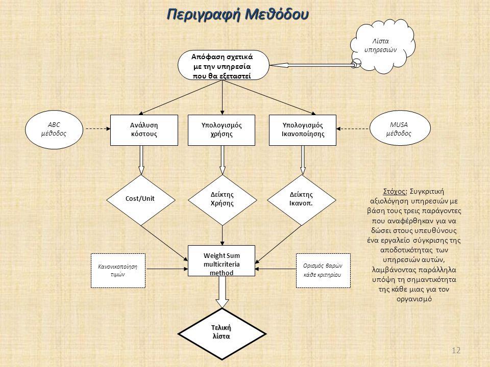 Υπολογισμός Ικανοποίησης Weight Sum multicriteria method
