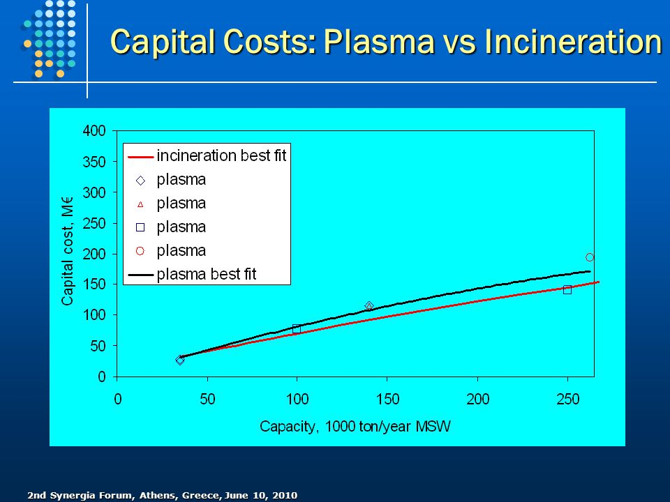 Capital Costs: Plasma vs Incineration