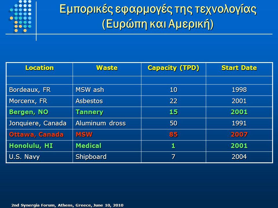 Εμπορικές εφαρμογές της τεχνολογίας (Ευρώπη και Αμερική)