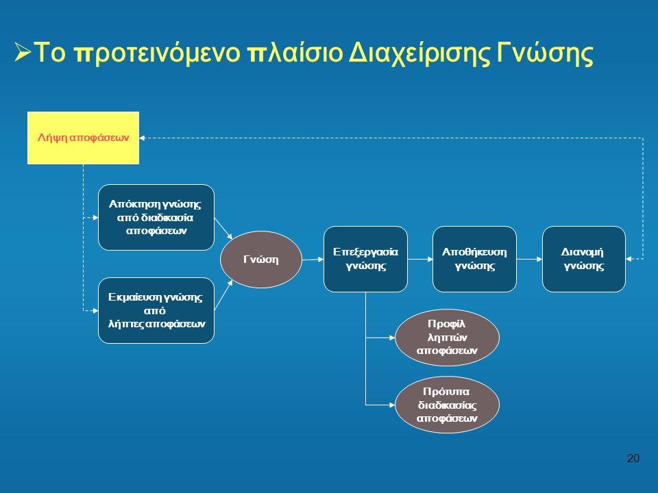 Το προτεινόμενο πλαίσιο Διαχείρισης Γνώσης