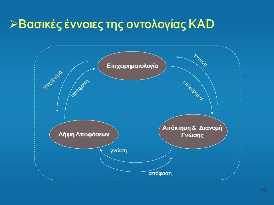 Βασικές έννοιες της οντολογίας KAD