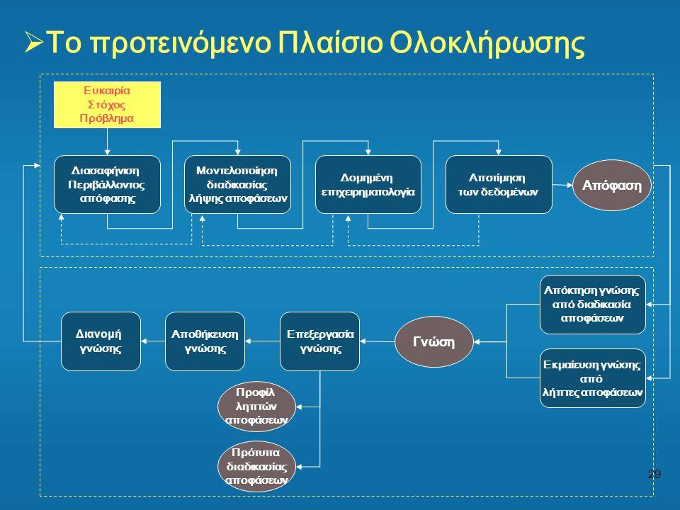 Το προτεινόμενο Πλαίσιο Ολοκλήρωσης