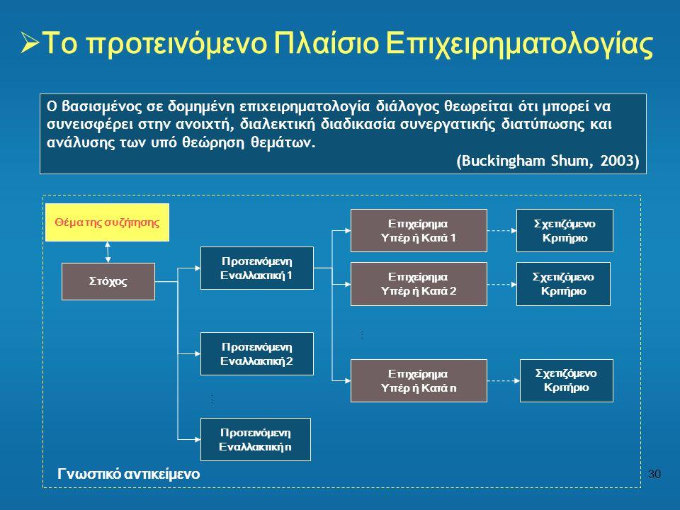Το προτεινόμενο Πλαίσιο Επιχειρηματολογίας
