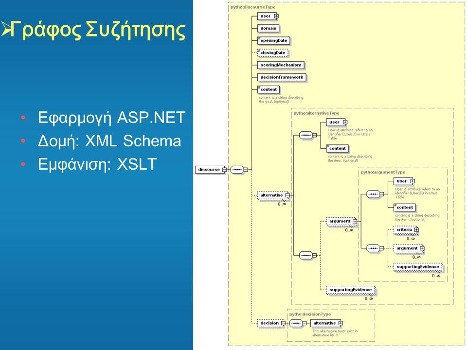 Γράφος Συζήτησης Εφαρμογή ASP.NET Δομή: XML Schema Εμφάνιση: XSLT