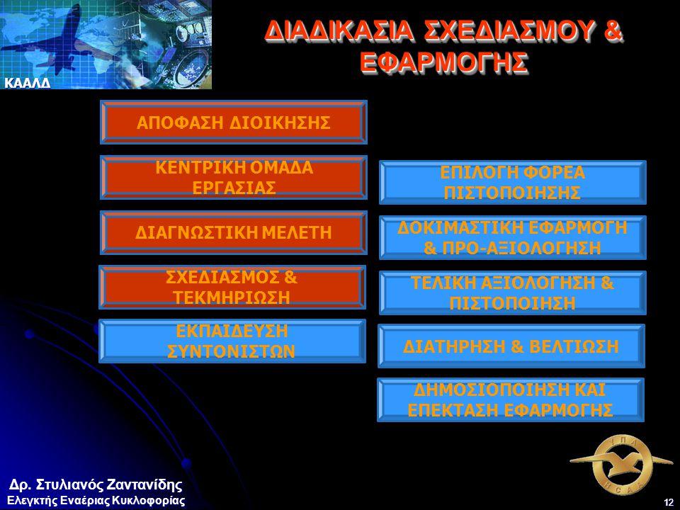 ΔΙΑΔΙΚΑΣΙΑ ΣΧΕΔΙΑΣΜΟΥ & ΕΦΑΡΜΟΓΗΣ