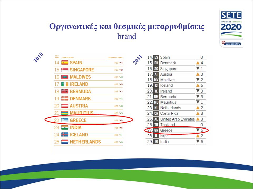 Οργανωτικές και θεσμικές μεταρρυθμίσεις brand
