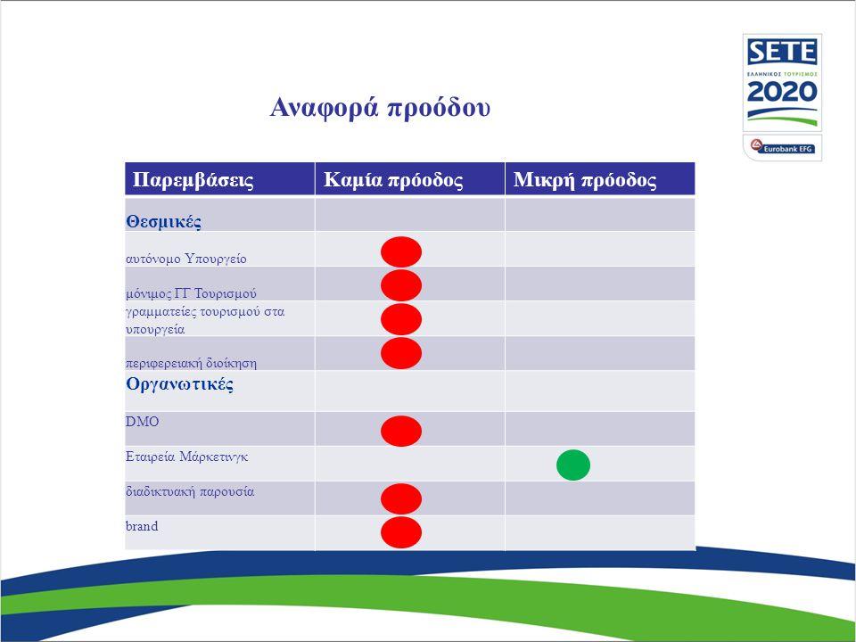 Αναφορά προόδου Παρεμβάσεις Καμία πρόοδος Μικρή πρόοδος Προσφορά