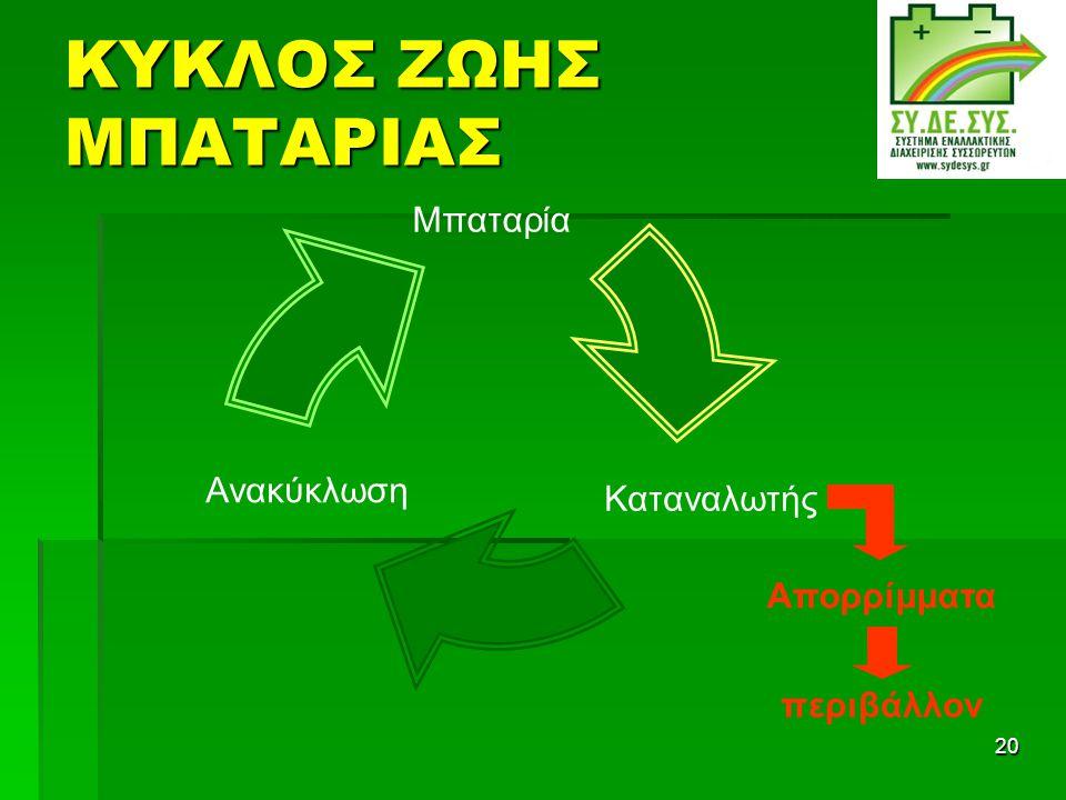 ΚΥΚΛΟΣ ΖΩΗΣ ΜΠΑΤΑΡΙΑΣ Απορρίμματα περιβάλλον