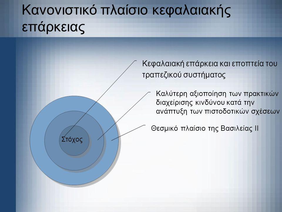 Κανονιστικό πλαίσιο κεφαλαιακής επάρκειας