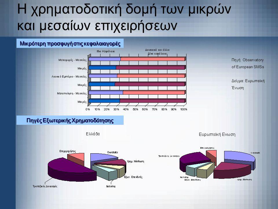 Η χρηματοδοτική δομή των μικρών και μεσαίων επιχειρήσεων