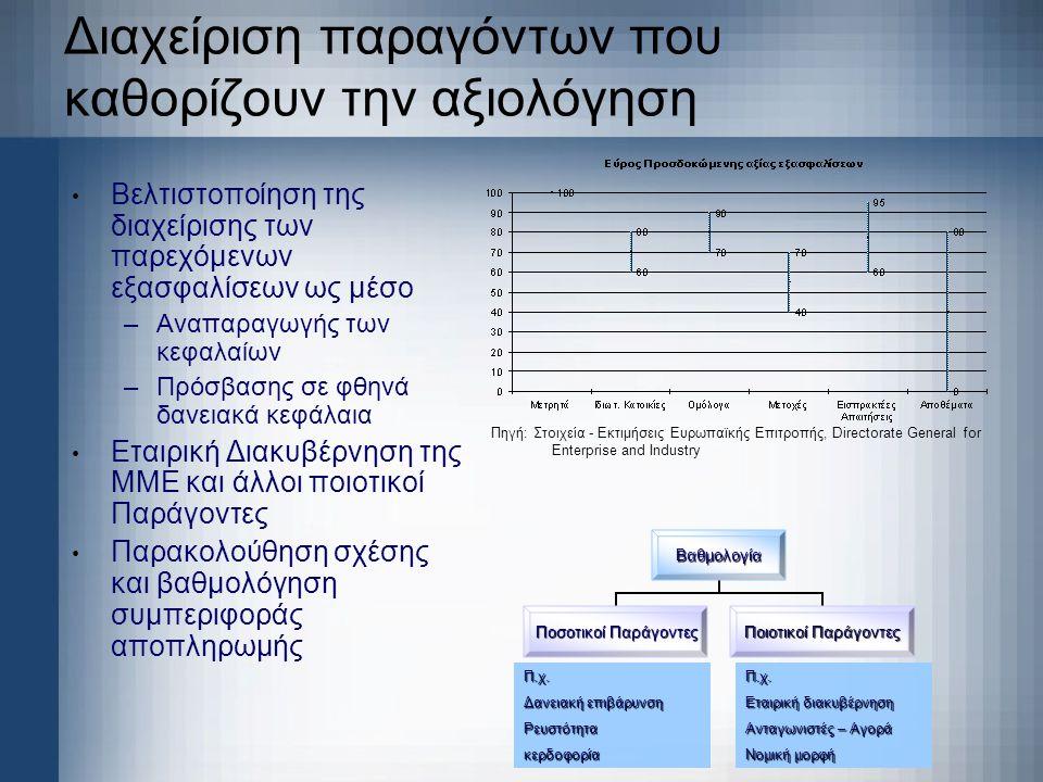 Διαχείριση παραγόντων που καθορίζουν την αξιολόγηση