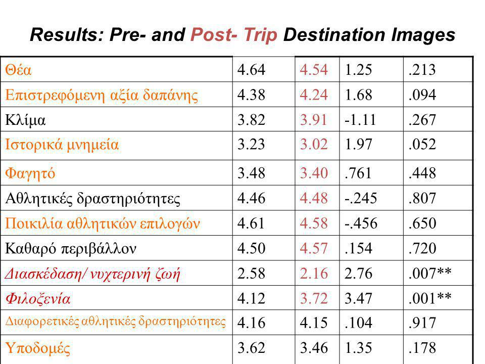 Results: Pre- and Post- Trip Destination Images
