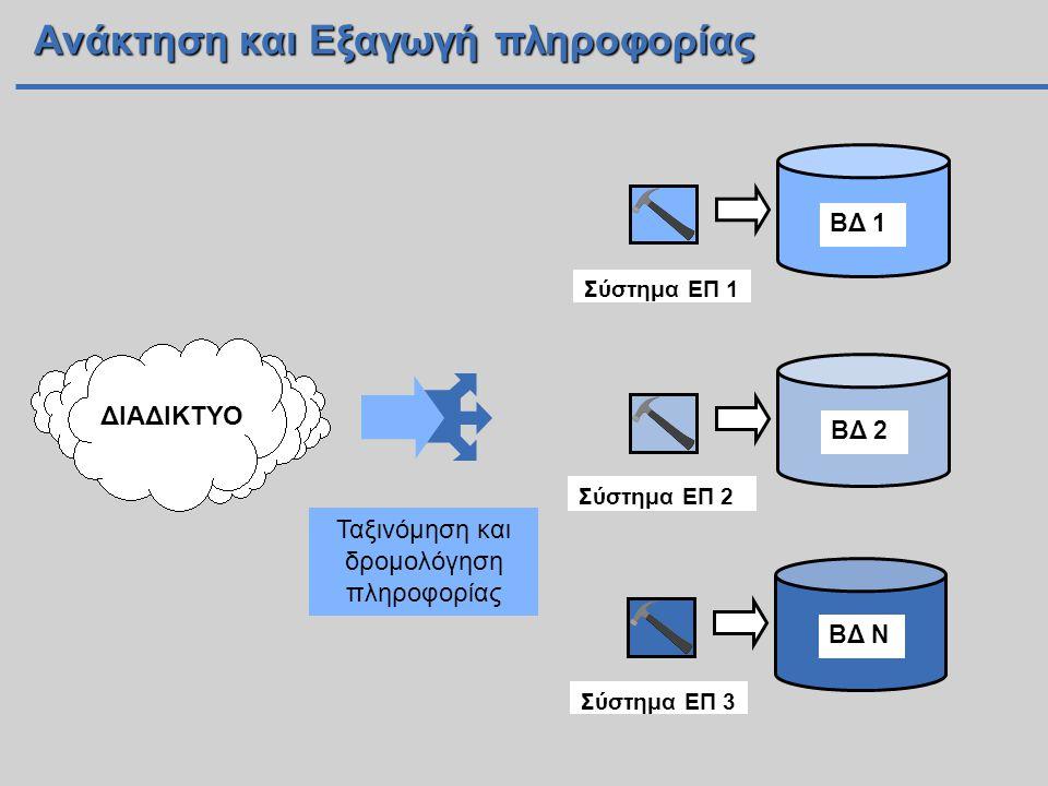Ταξινόμηση και δρομολόγηση πληροφορίας